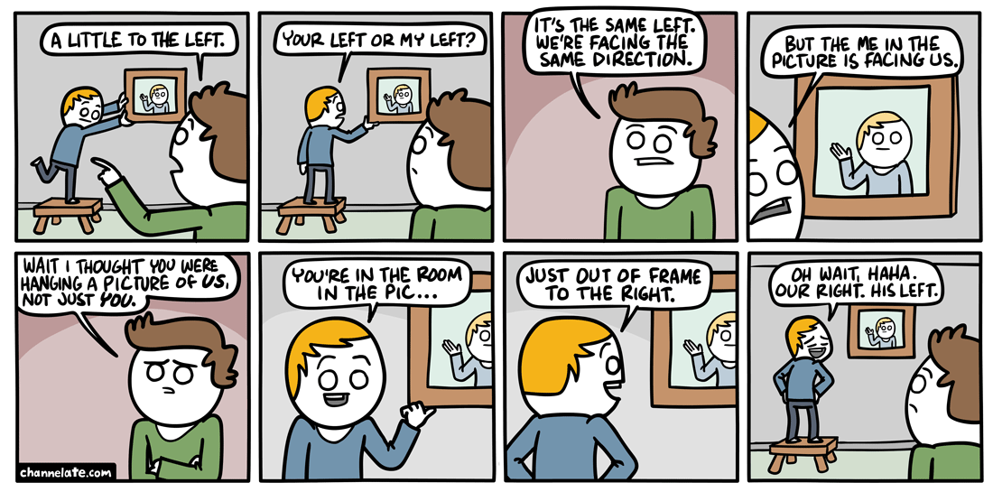 To the left.